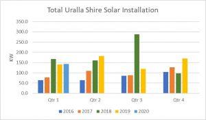 Graph of quarterly installations of solar in Uralla Shire