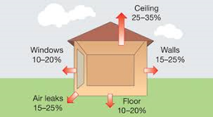 Diagram of where heat is lost from a home.