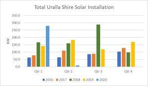 Graph of quarterly solar installations for Uralla Shire